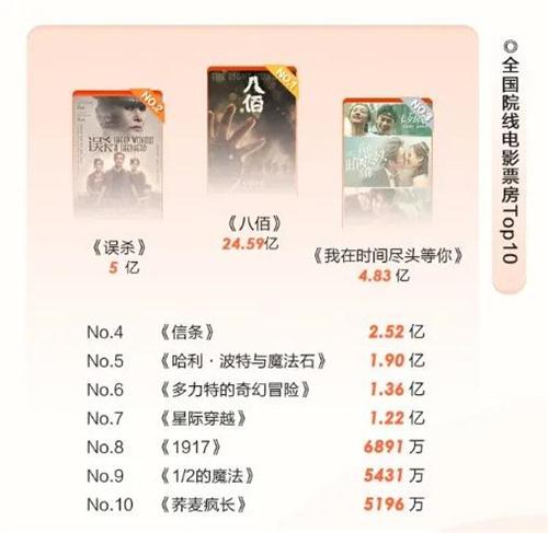 环球ug注册:44.16亿票房!2020年中国电影市场复工50天全纪录 第5张