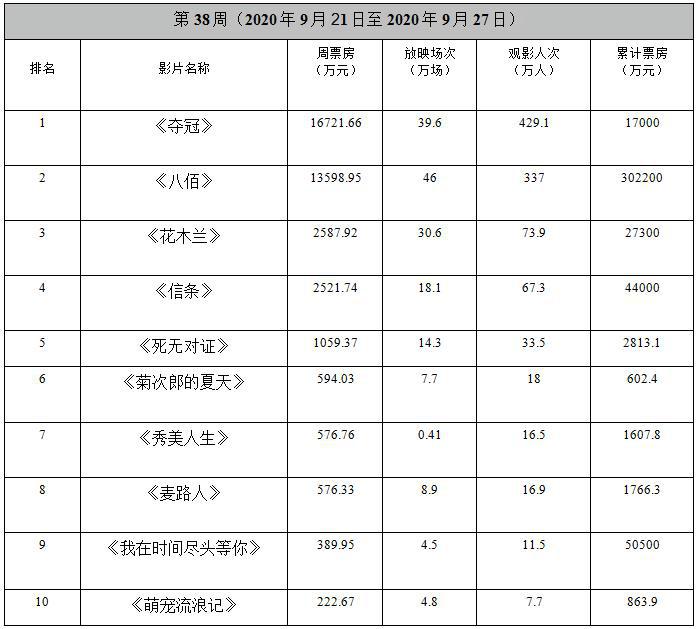 周票房:《夺冠》首周登顶 国庆档预售总额破亿