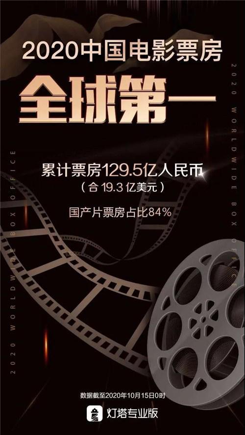 中国电影票房超北美成为全球第一市场,凭什么? 第1张