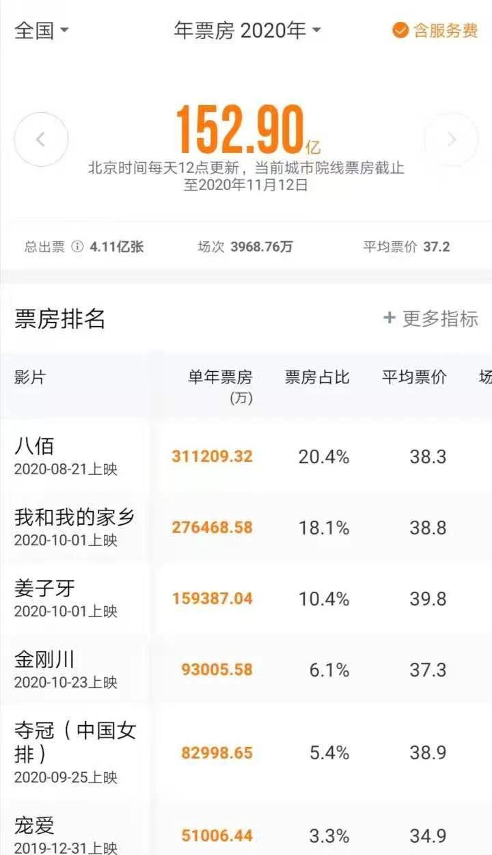 中国电影年度票房将完成200亿?就看贺岁档了! 第7张