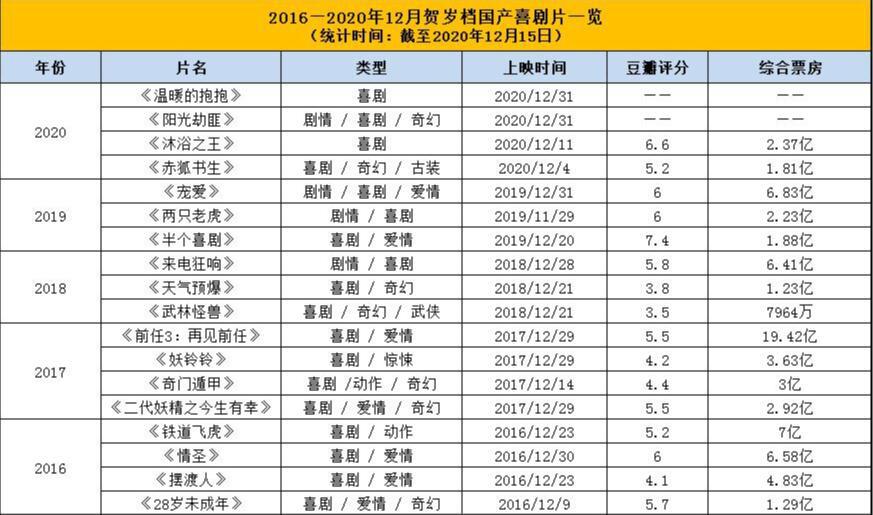 usdt钱包(caibao.it):《沐浴之王》破2亿 贺岁档为什么难出爆款笑剧? 第10张