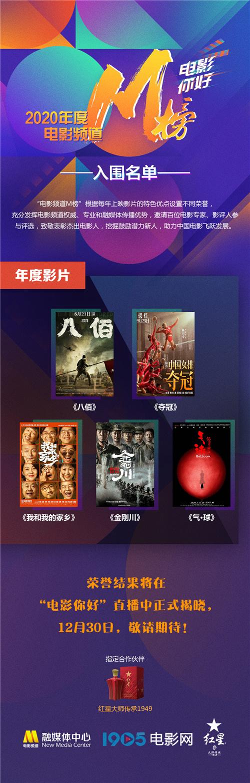 usdt不用实名(caibao.it):2020年电影频道M榜入围名单出炉 巩俐范伟等竞逐 第2张