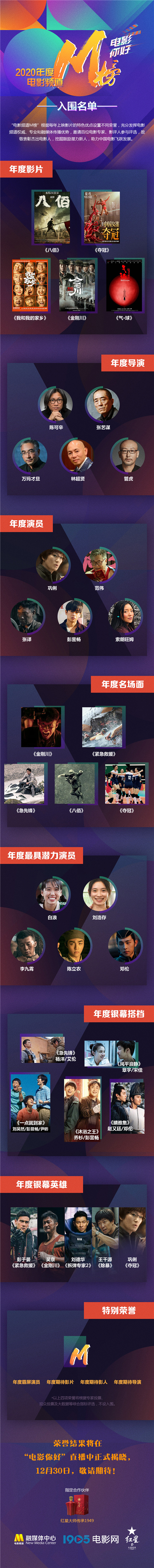 usdt不用实名(caibao.it):2020年电影频道M榜入围名单出炉 巩俐范伟等竞逐 第10张