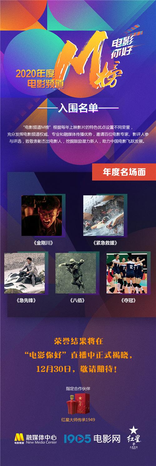 usdt不用实名(caibao.it):2020年电影频道M榜入围名单出炉 巩俐范伟等竞逐 第3张