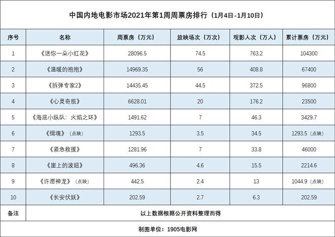 《小红花》进入2021第一部10亿电影《拆弹2》达到9亿