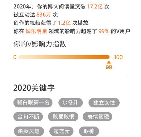 """黄奕晒出2020年""""关键字"""" """"翻白眼第一名""""上榜"""