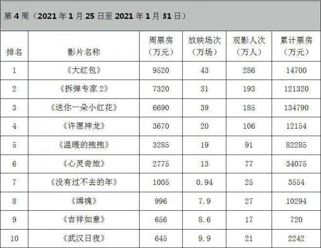 周票房:《拆弹2》12亿 《唐探3》领跑春节档预售