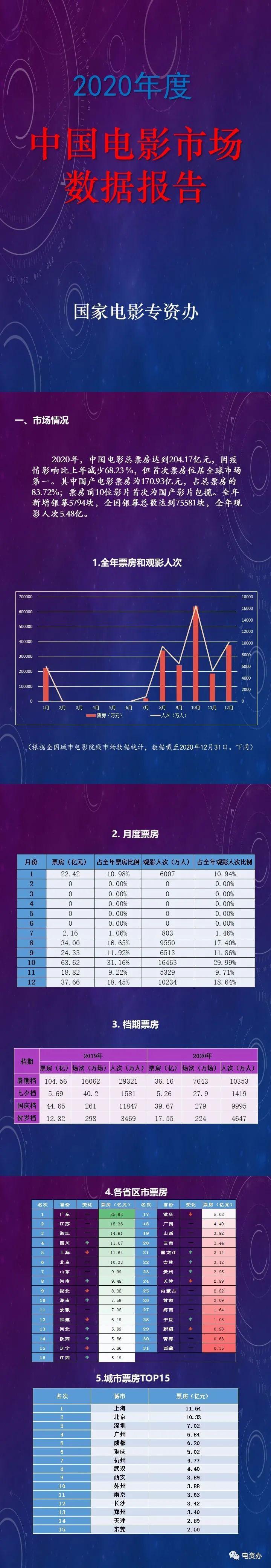 国家电影专资办发布《2020年度中国电影市场数据报告》