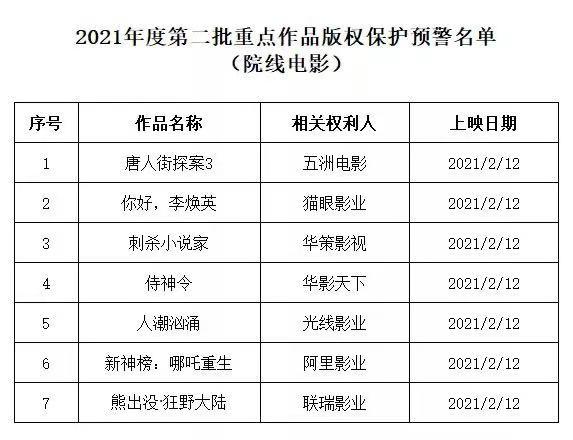 三部门开展集中行动严厉打击春节档电影盗录传播