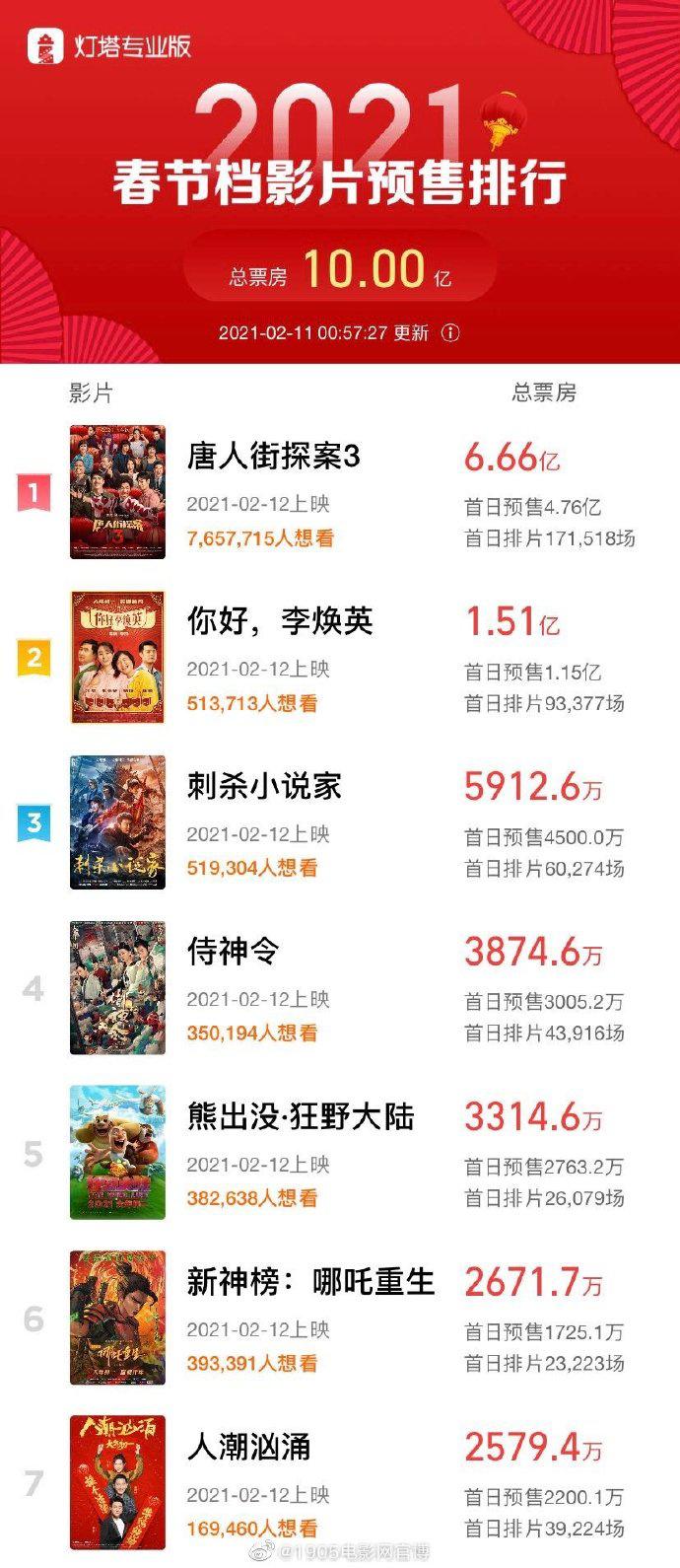 春节档预售票房破10亿 《唐人街探案3》位列第一