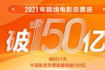 新纪录!中国电影市场2021年度总票房破150亿元
