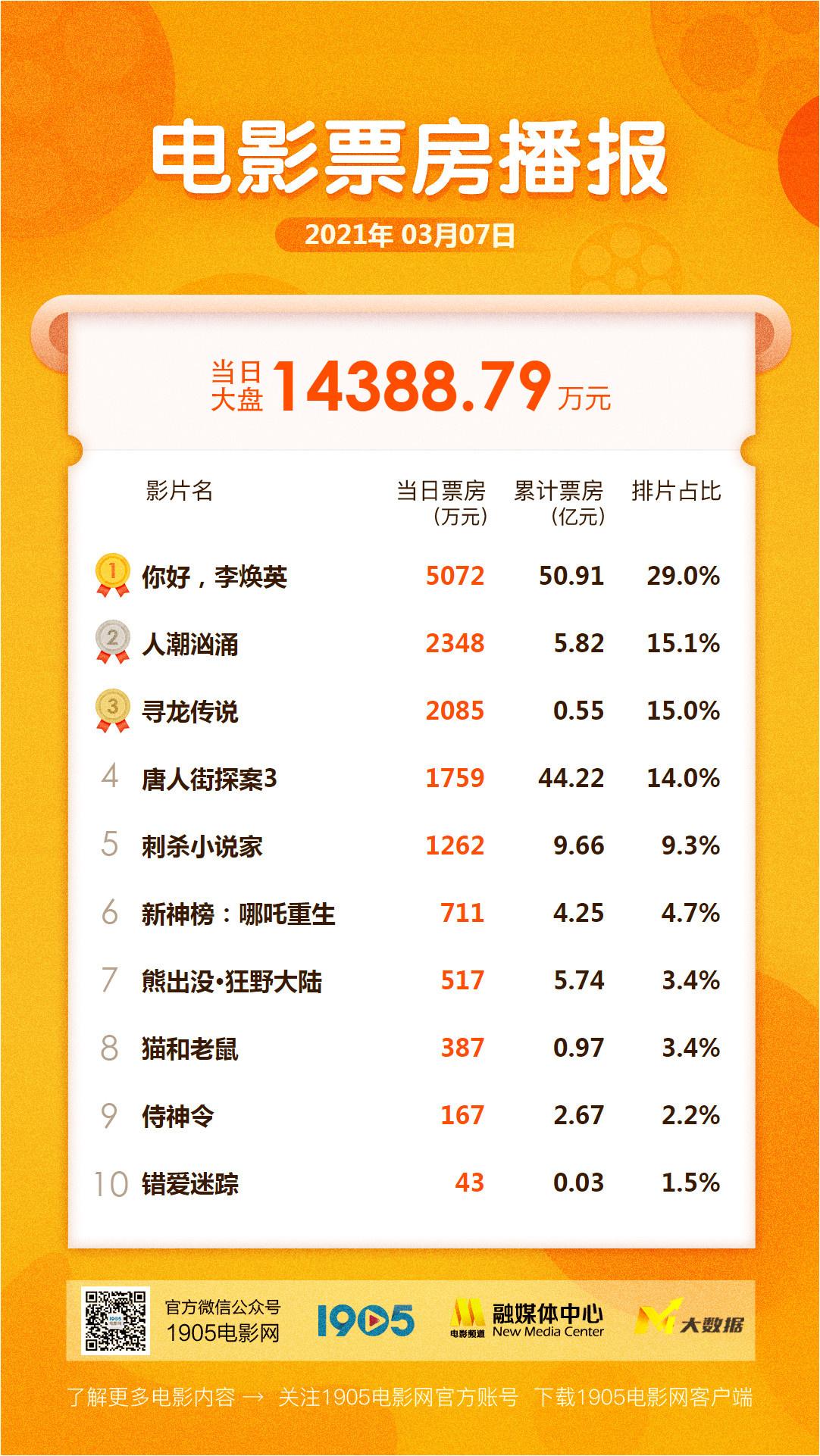 《你好,李焕英》突破51亿 《人潮汹涌》冲击6亿图片