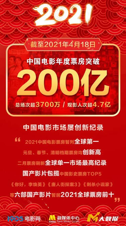 年度票房喜提200亿 六部国产片冲进全球票房前十