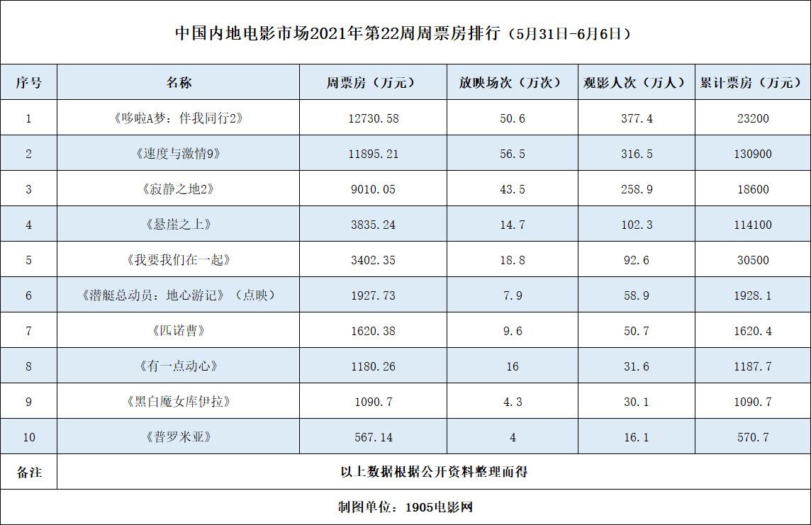 周票房:《哆啦A梦》1.2亿夺周冠 《速9》破13亿