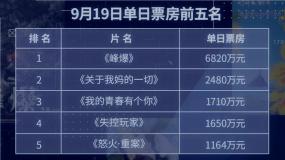 中秋档影市火爆 首日票房超1.6亿元 《峰爆》近7000万领跑