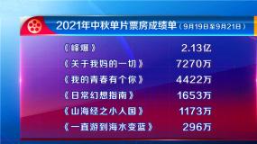 中秋档完美收官 总票房收获4.97亿元 《峰爆》成票房最大赢家