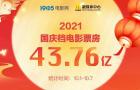 2021国庆档43.85亿收官 《长津湖》创造影史纪录