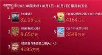 国庆档总票房超43.8亿 《长津湖》《我和我的父辈》贡献超九成
