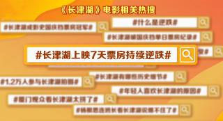 《长津湖》逆跌体现出强大的市场穿透力和广泛的影响力