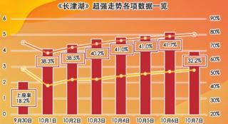 国庆档的出彩成绩 与《长津湖》的强势表现密不可分