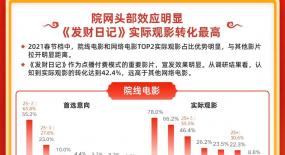 """首个网络春节档收官,大数据揭示""""院网协同""""新纪元到来"""